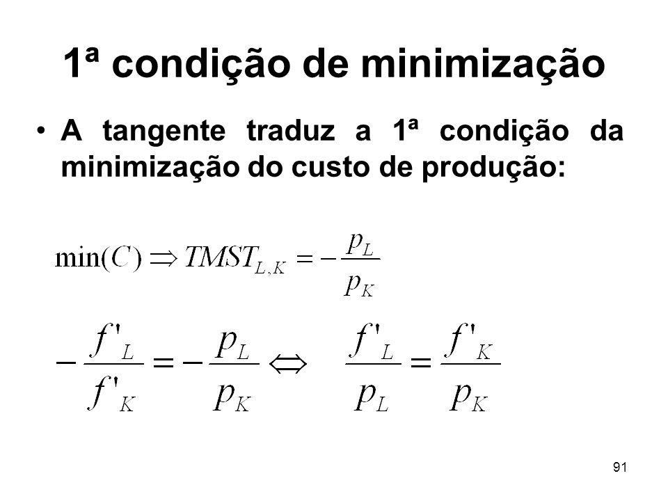 91 1ª condição de minimização A tangente traduz a 1ª condição da minimização do custo de produção: