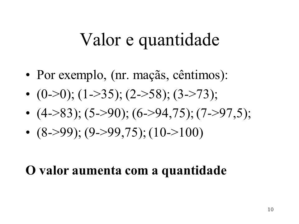 11 Valor médio O valor médio diminui com a quantidade (0->???); (1->35); (2->29); (3->24,3); (4->20,75); (5->18);(6->15,8);(7->13,9);...