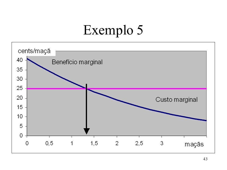 44 Exemplo 5 O que acontecerá na quantidade óptima se O preço das maçãs diminuir de 0,25/maçã para 0,15/maçã.