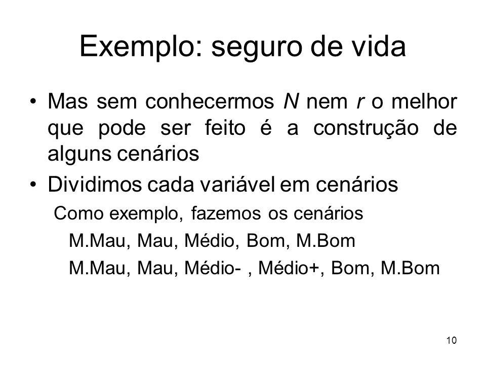 10 Exemplo: seguro de vida Mas sem conhecermos N nem r o melhor que pode ser feito é a construção de alguns cenários Dividimos cada variável em cenários Como exemplo, fazemos os cenários M.Mau, Mau, Médio, Bom, M.Bom M.Mau, Mau, Médio-, Médio+, Bom, M.Bom