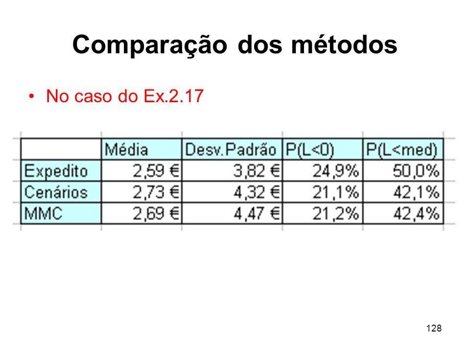 128 Comparação dos métodos No caso do Ex.2.17