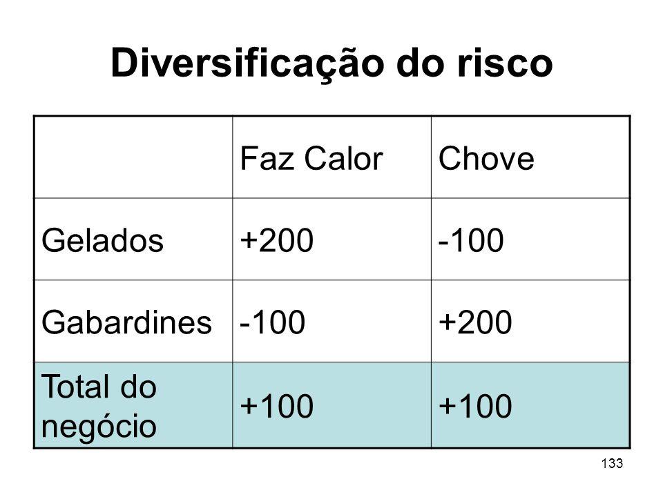 133 Diversificação do risco Faz CalorChove Gelados+200-100 Gabardines-100+200 Total do negócio +100