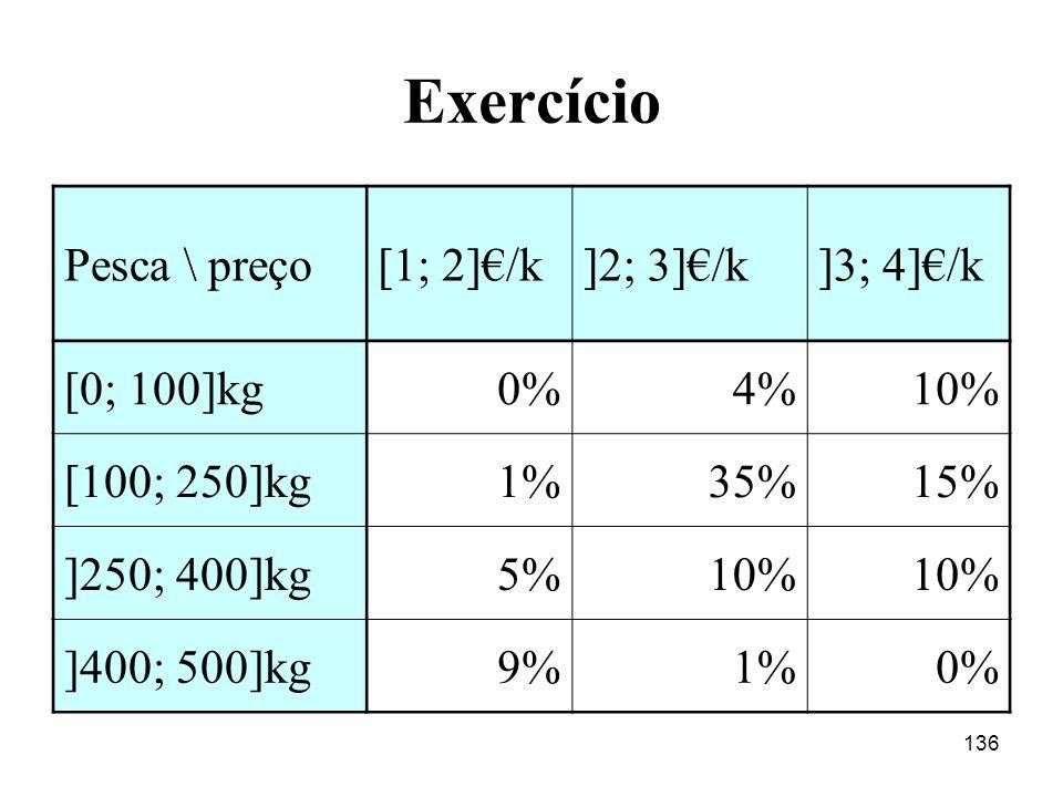136 Exercício Pesca \ preço[1; 2]/k]2; 3]/k]3; 4]/k [0; 100]kg0%4%10% [100; 250]kg1%35%15% ]250; 400]kg5%10% ]400; 500]kg9%1%0%