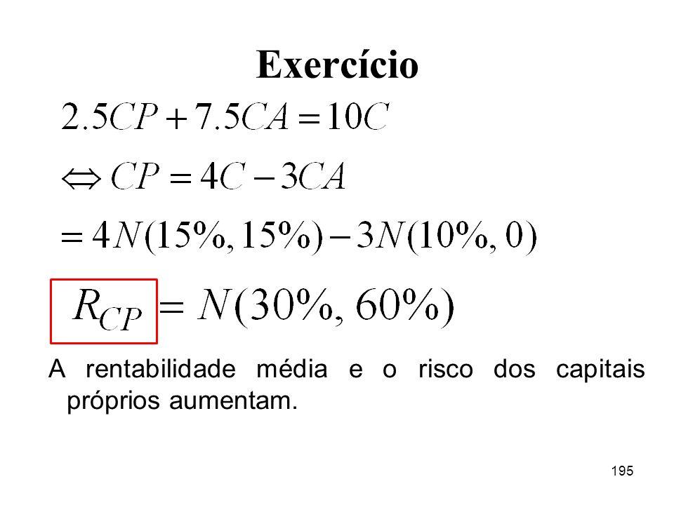 195 Exercício A rentabilidade média e o risco dos capitais próprios aumentam.
