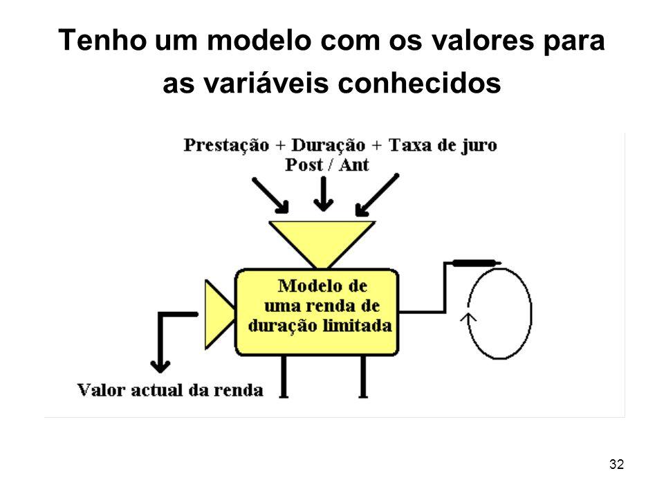 32 Tenho um modelo com os valores para as variáveis conhecidos