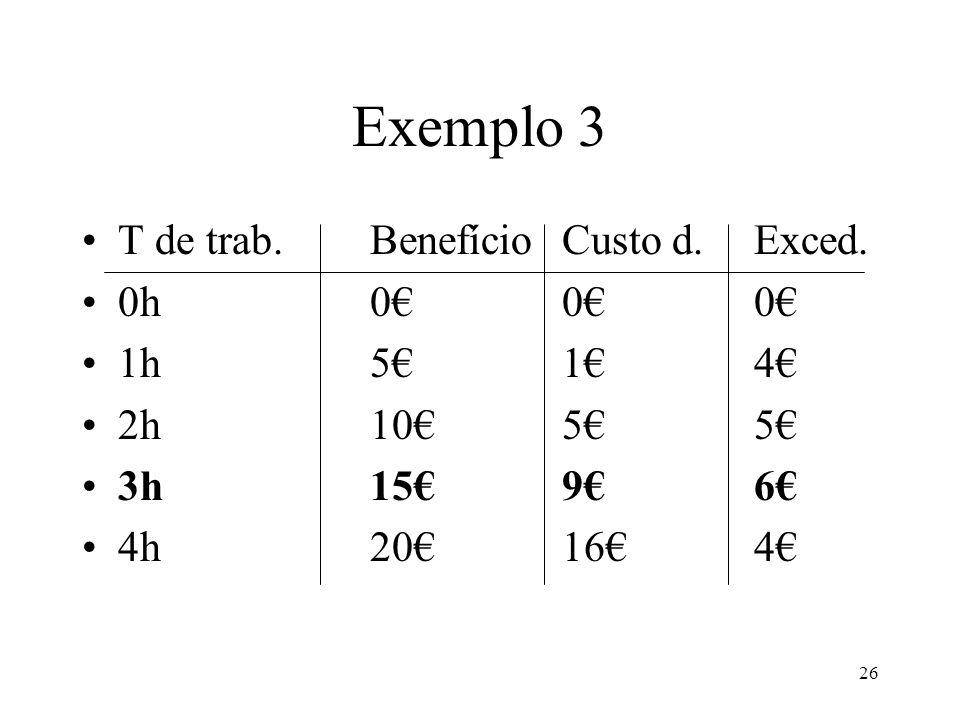 26 Exemplo 3 T de trab.BenefícioCusto d.Exced. 0h000 1h514 2h1055 3h1596 4h20164