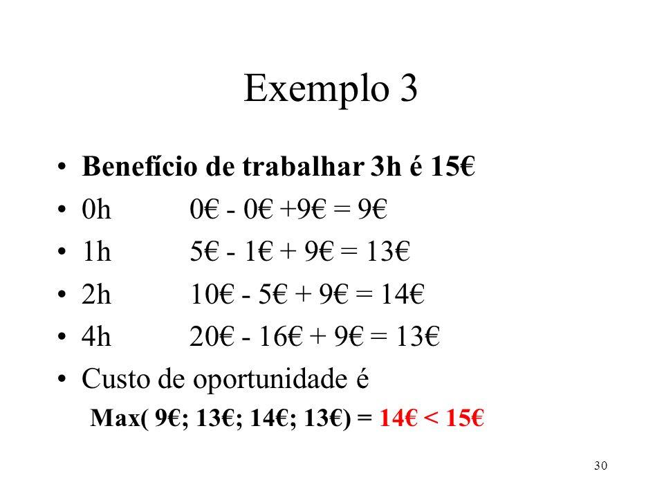 30 Exemplo 3 Benefício de trabalhar 3h é 15 0h0 - 0 +9 = 9 1h5 - 1 + 9 = 13 2h10 - 5 + 9 = 14 4h20 - 16 + 9 = 13 Custo de oportunidade é Max( 9; 13; 1