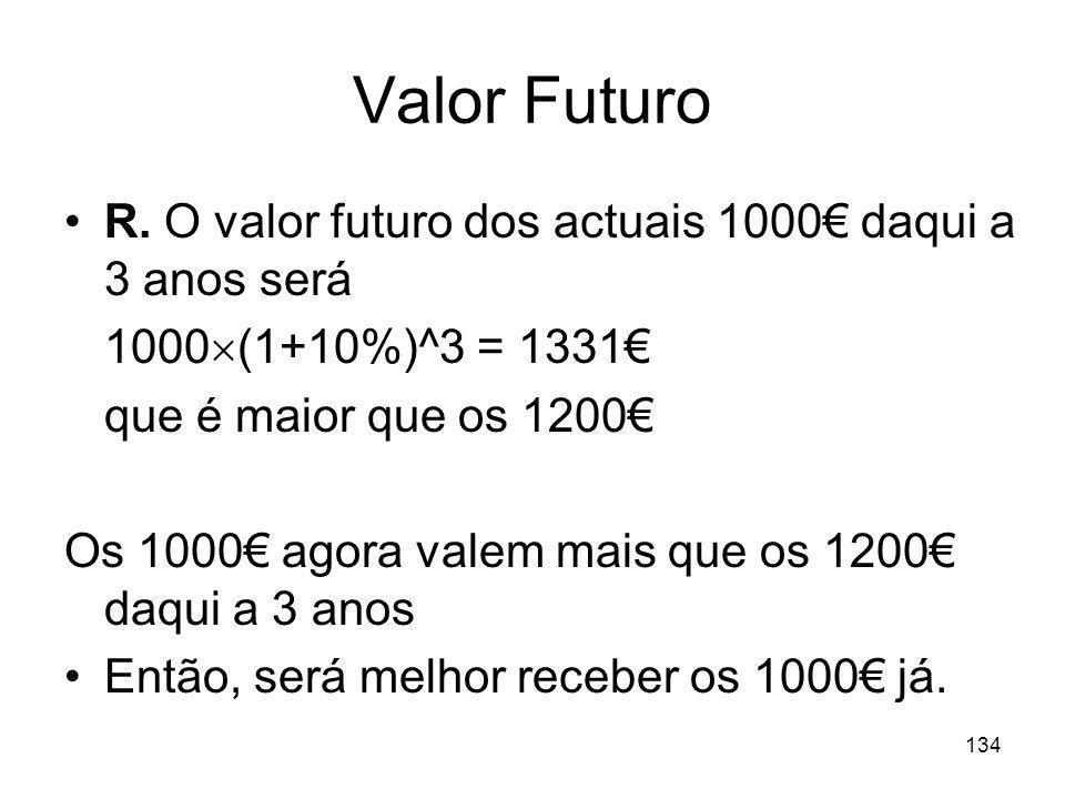 134 Valor Futuro R. O valor futuro dos actuais 1000 daqui a 3 anos será 1000 (1+10%)^3 = 1331 que é maior que os 1200 Os 1000 agora valem mais que os