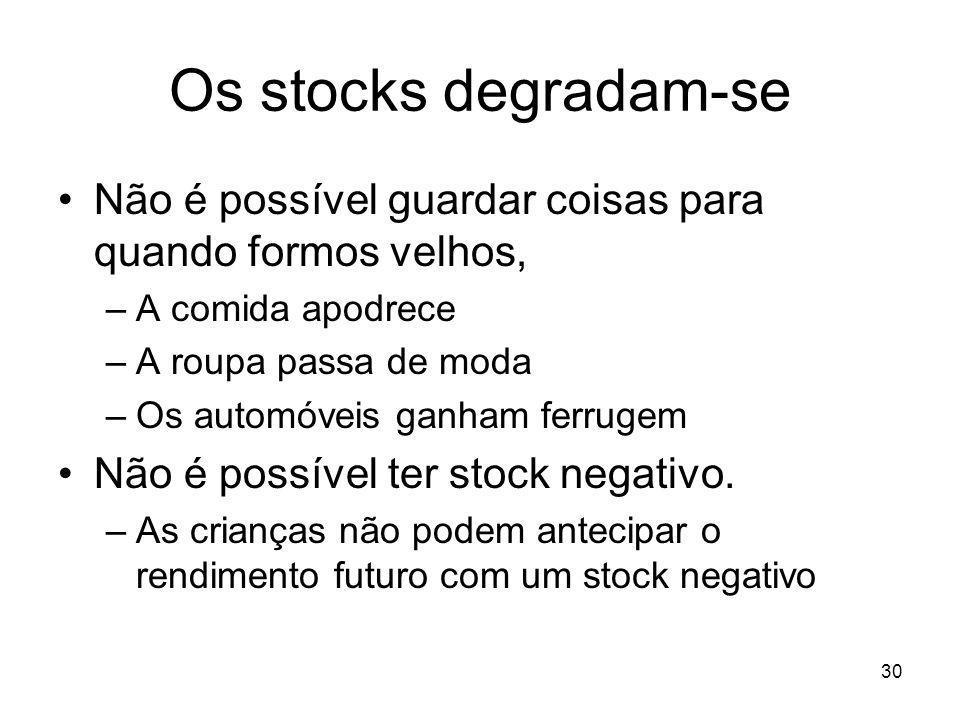 30 Os stocks degradam-se Não é possível guardar coisas para quando formos velhos, –A comida apodrece –A roupa passa de moda –Os automóveis ganham ferr