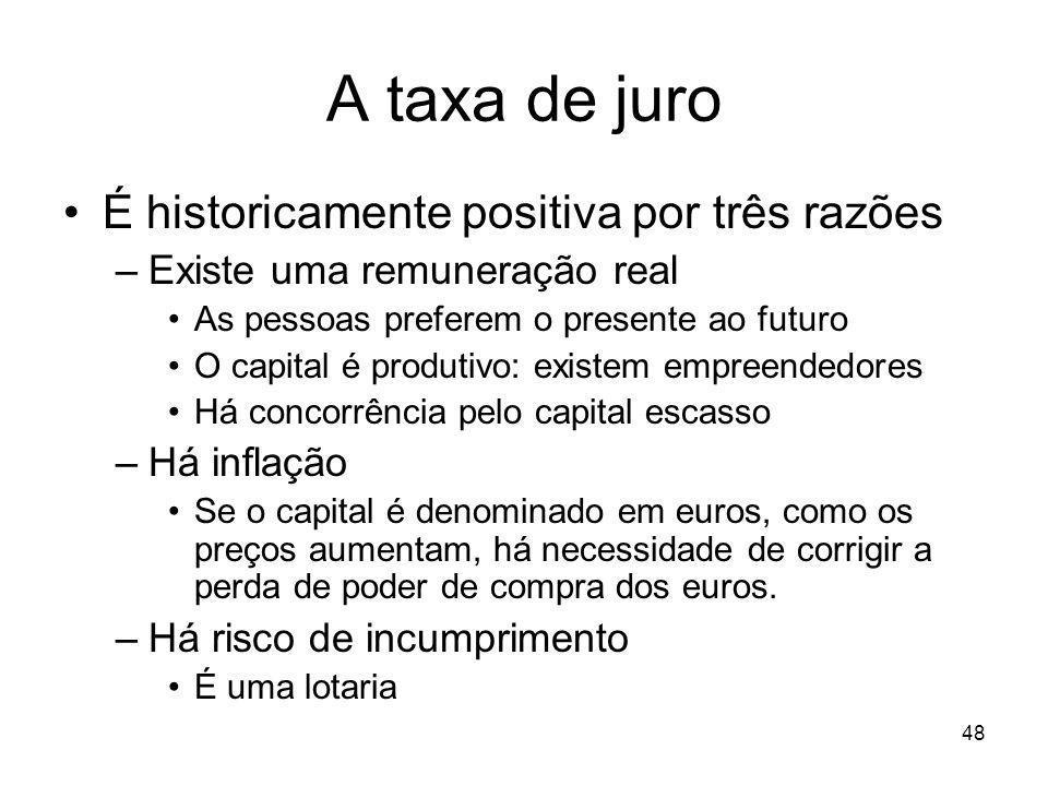 48 A taxa de juro É historicamente positiva por três razões –Existe uma remuneração real As pessoas preferem o presente ao futuro O capital é produtiv