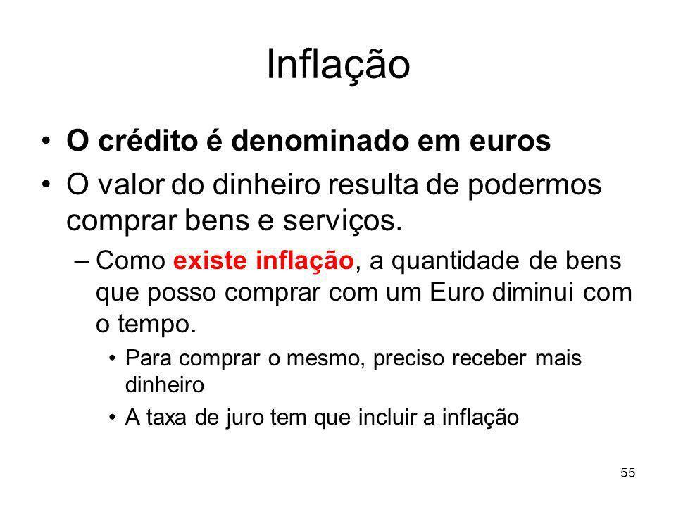 55 Inflação O crédito é denominado em euros O valor do dinheiro resulta de podermos comprar bens e serviços. –Como existe inflação, a quantidade de be