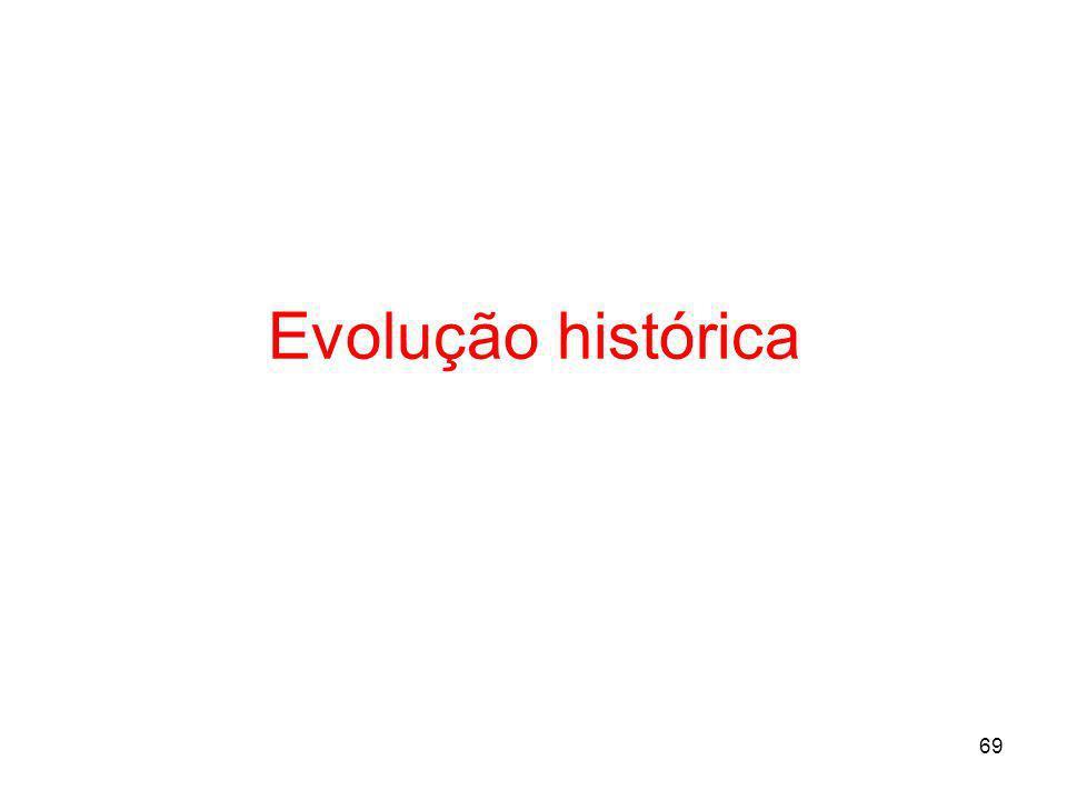 69 Evolução histórica
