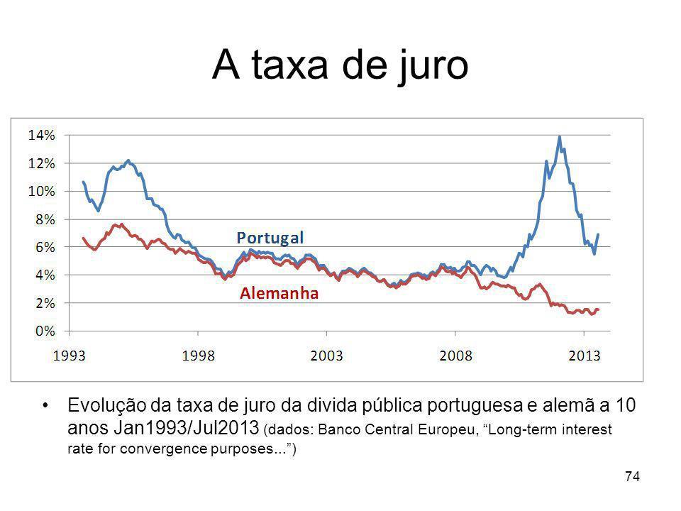 74 A taxa de juro Evolução da taxa de juro da divida pública portuguesa e alemã a 10 anos Jan1993/Jul2013 (dados: Banco Central Europeu, Long-term int