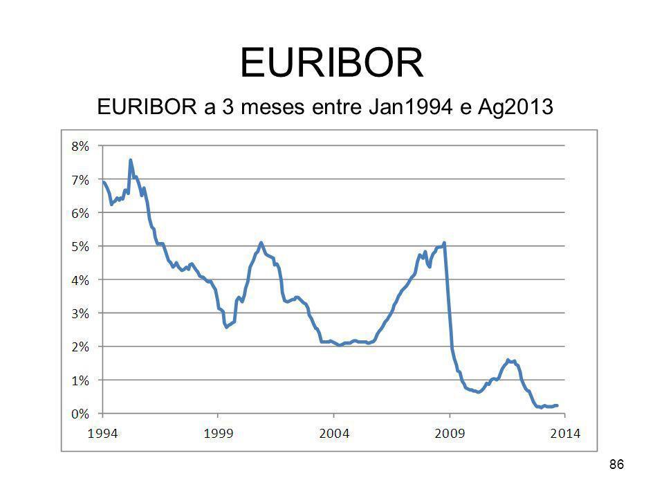 86 EURIBOR EURIBOR a 3 meses entre Jan1994 e Ag2013