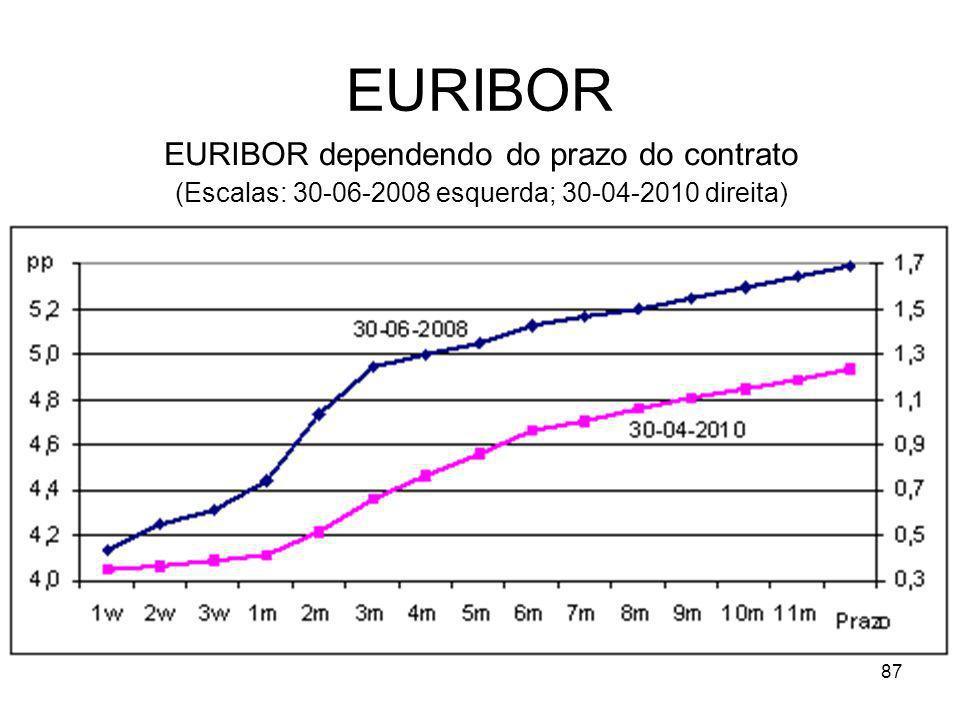 87 EURIBOR EURIBOR dependendo do prazo do contrato (Escalas: 30-06-2008 esquerda; 30-04-2010 direita)