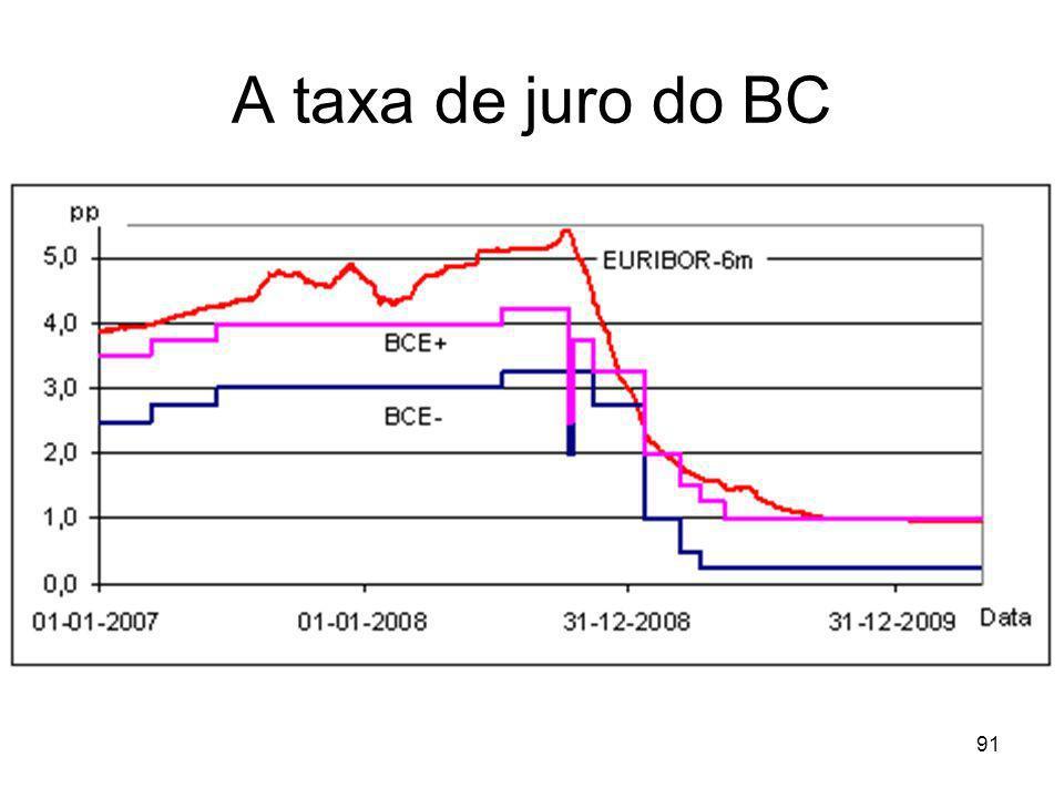 91 A taxa de juro do BC