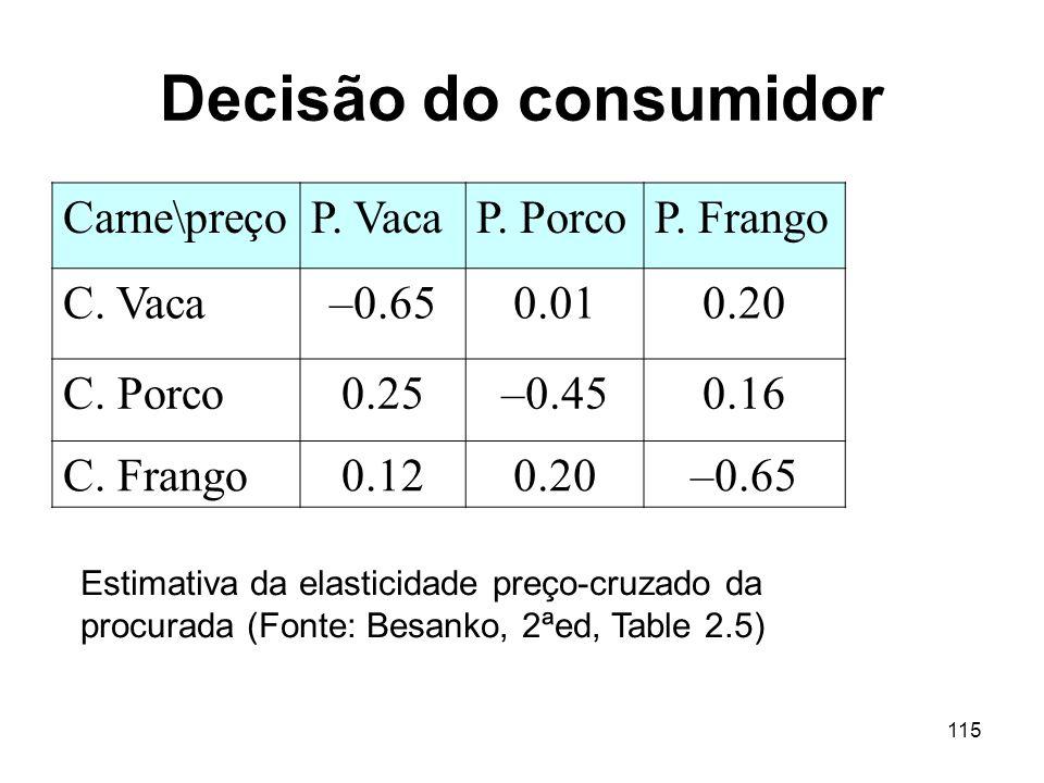 115 Decisão do consumidor Carne\preçoP. VacaP. PorcoP. Frango C. Vaca–0.650.010.20 C. Porco0.25–0.450.16 C. Frango0.120.20–0.65 Estimativa da elastici