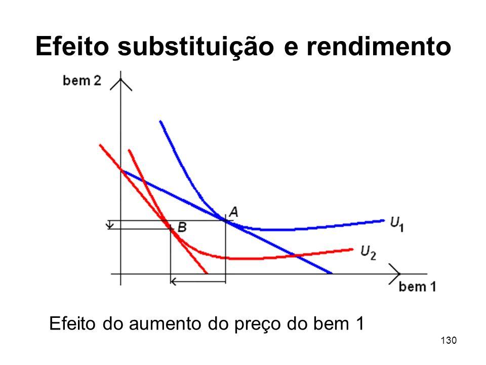 130 Efeito substituição e rendimento Efeito do aumento do preço do bem 1