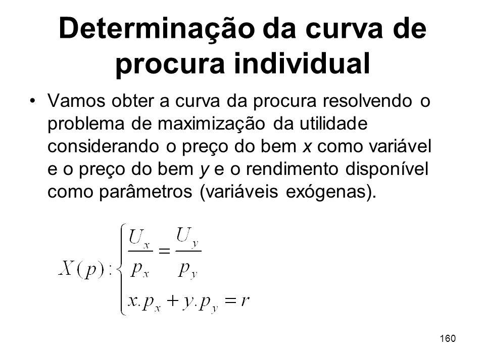 160 Determinação da curva de procura individual Vamos obter a curva da procura resolvendo o problema de maximização da utilidade considerando o preço
