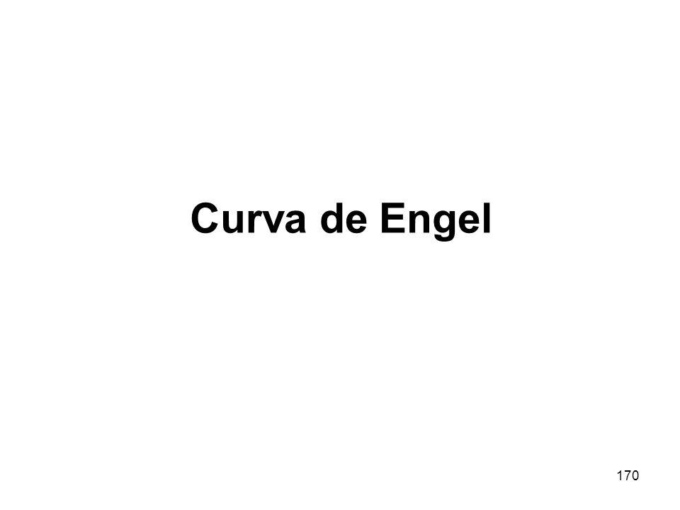 170 Curva de Engel