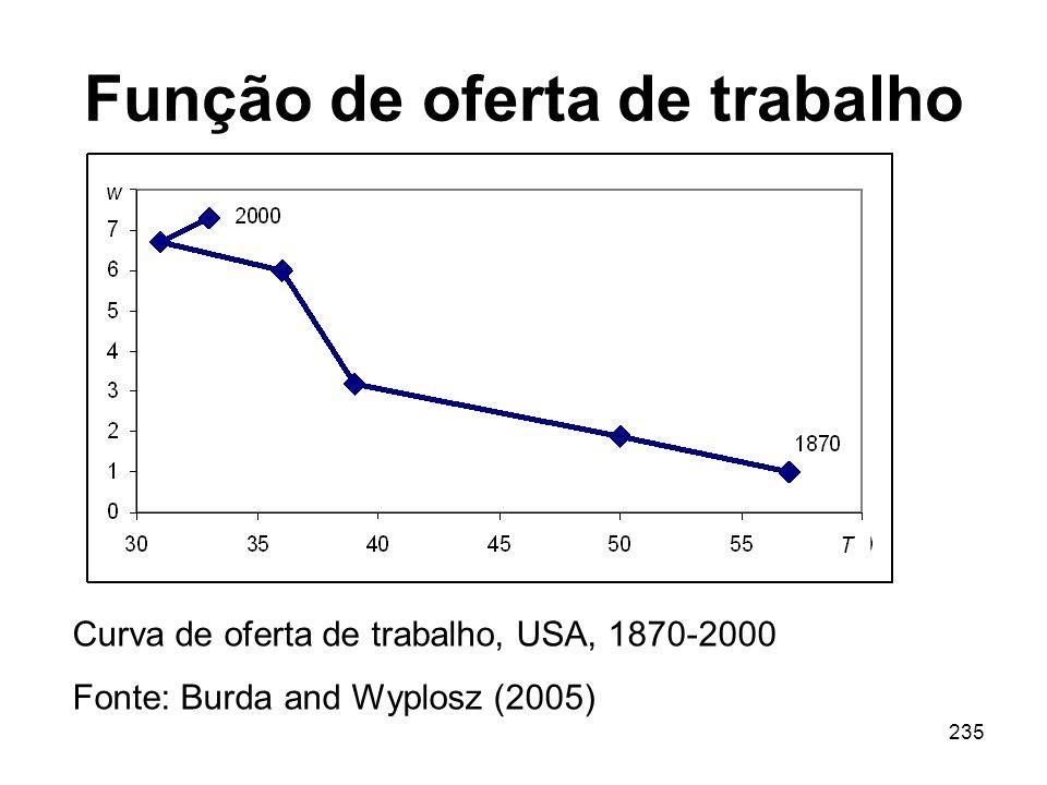 235 Função de oferta de trabalho Curva de oferta de trabalho, USA, 1870-2000 Fonte: Burda and Wyplosz (2005)