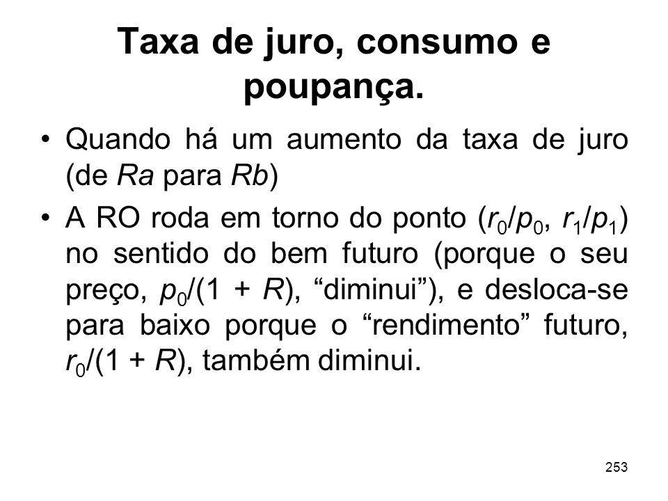 253 Taxa de juro, consumo e poupança. Quando há um aumento da taxa de juro (de Ra para Rb) A RO roda em torno do ponto (r 0 /p 0, r 1 /p 1 ) no sentid