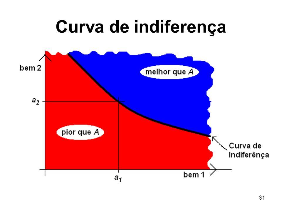 31 Curva de indiferença