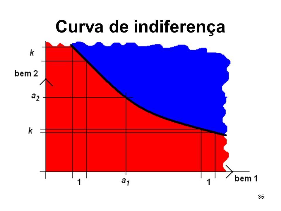 35 Curva de indiferença