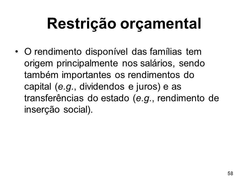 58 Restrição orçamental O rendimento disponível das famílias tem origem principalmente nos salários, sendo também importantes os rendimentos do capita