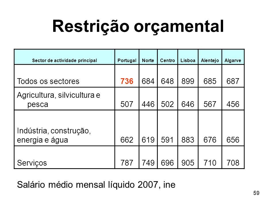 59 Restrição orçamental Sector de actividade principalPortugalNorteCentroLisboaAlentejoAlgarve Todos os sectores736684648899685687 Agricultura, silvic