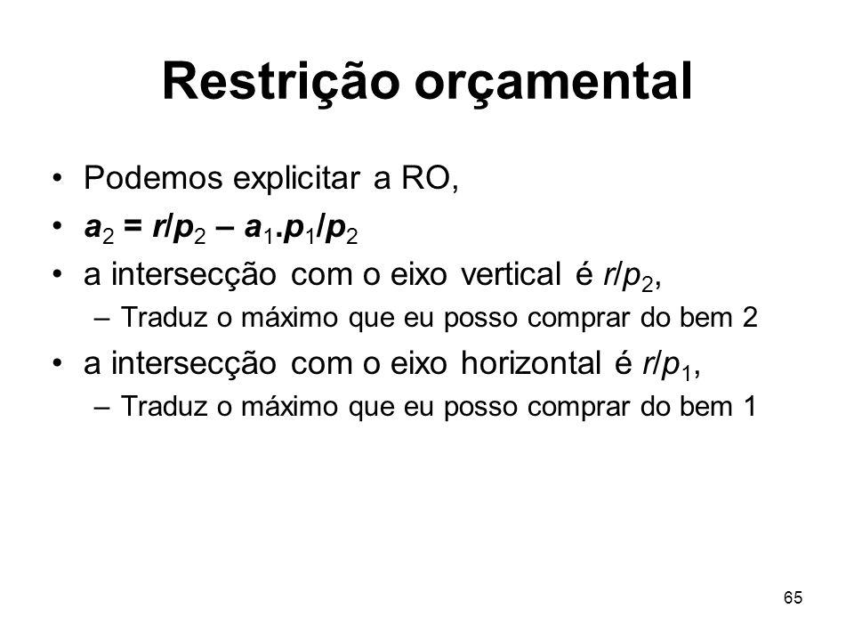 65 Restrição orçamental Podemos explicitar a RO, a 2 = r/p 2 – a 1.p 1 /p 2 a intersecção com o eixo vertical é r/p 2, –Traduz o máximo que eu posso c