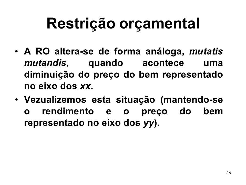 79 Restrição orçamental A RO altera-se de forma análoga, mutatis mutandis, quando acontece uma diminuição do preço do bem representado no eixo dos xx.