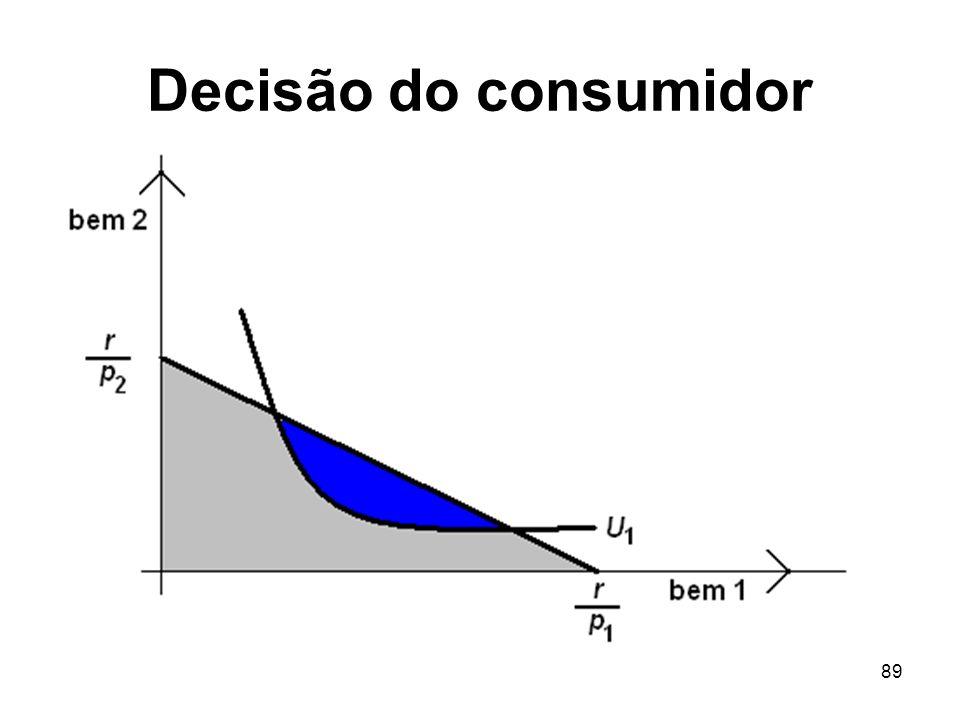 89 Decisão do consumidor
