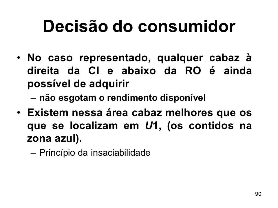 90 Decisão do consumidor No caso representado, qualquer cabaz à direita da CI e abaixo da RO é ainda possível de adquirir –não esgotam o rendimento di