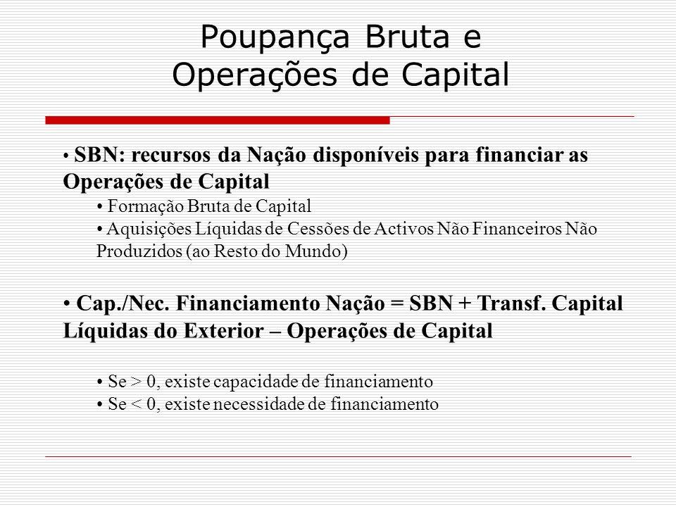Poupança Bruta e Operações de Capital SBN: recursos da Nação disponíveis para financiar as Operações de Capital Formação Bruta de Capital Aquisições L