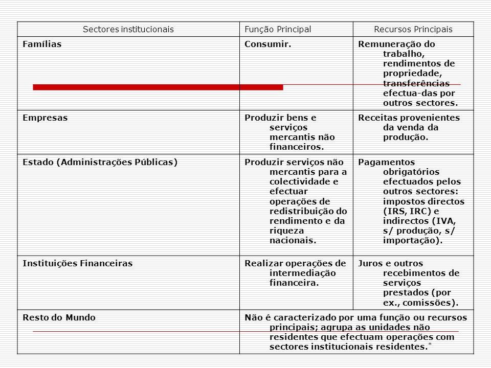 Sectores institucionaisFunção PrincipalRecursos Principais FamíliasConsumir.Remuneração do trabalho, rendimentos de propriedade, transferências efectu