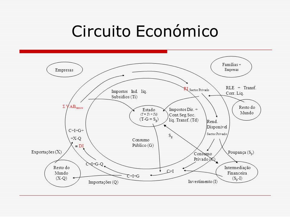 Resto do Mundo (X-Q) Exportações (X) Empresas Famílias + Empresas Intermediação Financeira (S p -I) Estado (T = Ti + Td) (T-G = S g ) VAB ramos RI Sec