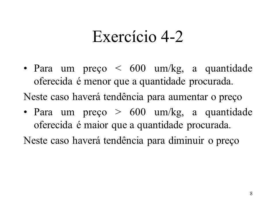 8 Exercício 4-2 Para um preço < 600 um/kg, a quantidade oferecida é menor que a quantidade procurada. Neste caso haverá tendência para aumentar o preç