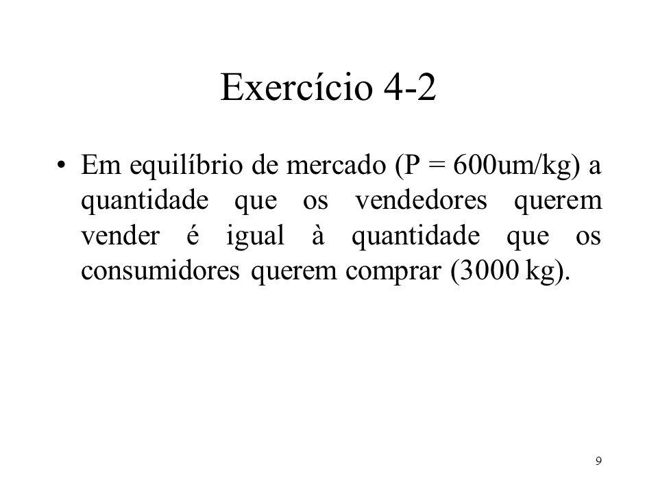 9 Exercício 4-2 Em equilíbrio de mercado (P = 600um/kg) a quantidade que os vendedores querem vender é igual à quantidade que os consumidores querem c