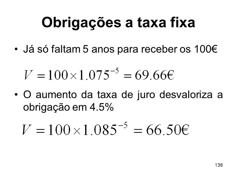 136 Obrigações a taxa fixa Já só faltam 5 anos para receber os 100 O aumento da taxa de juro desvaloriza a obrigação em 4.5%