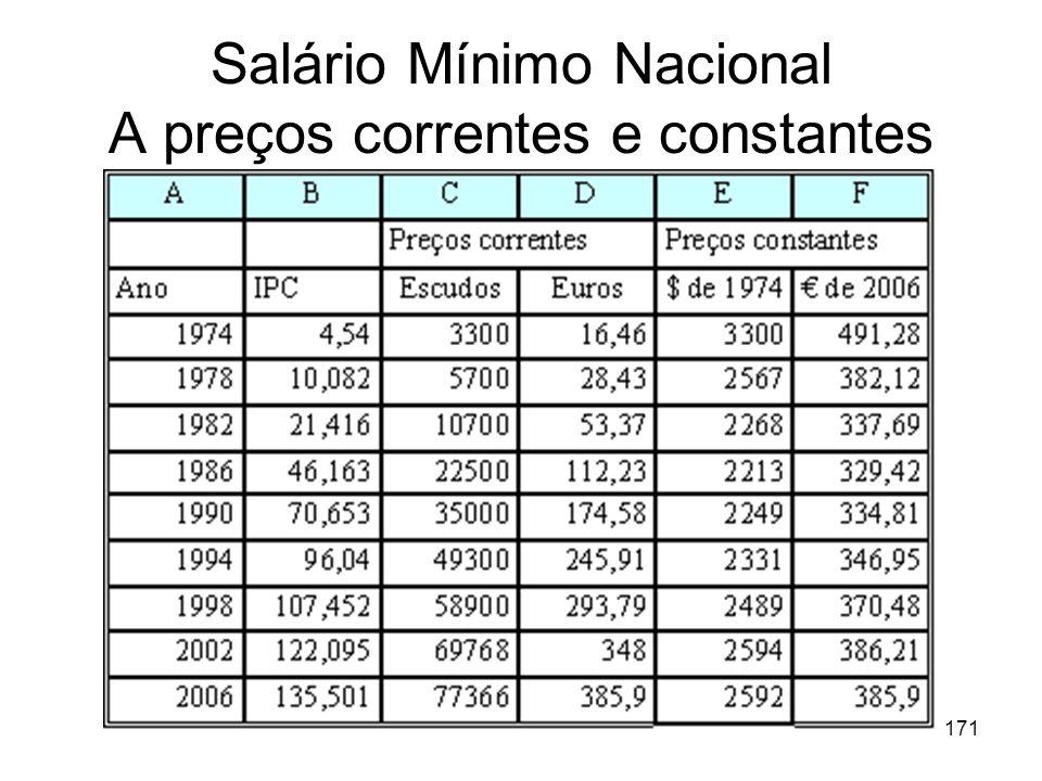 171 Salário Mínimo Nacional A preços correntes e constantes