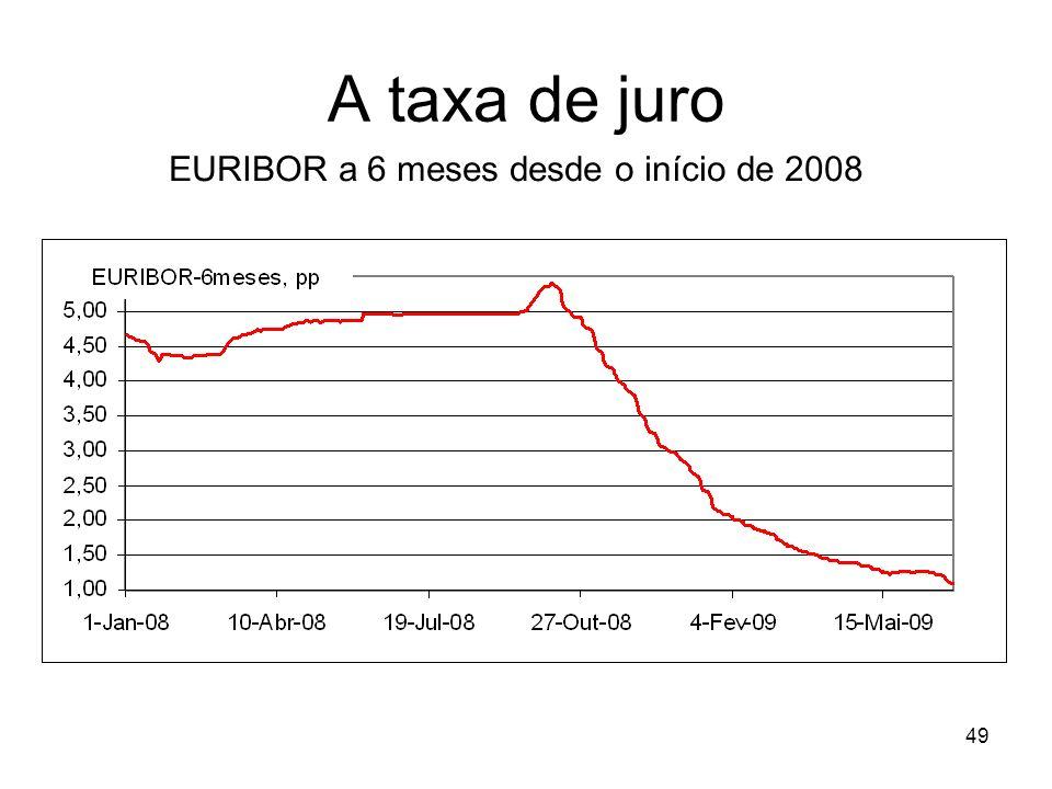 49 A taxa de juro EURIBOR a 6 meses desde o início de 2008