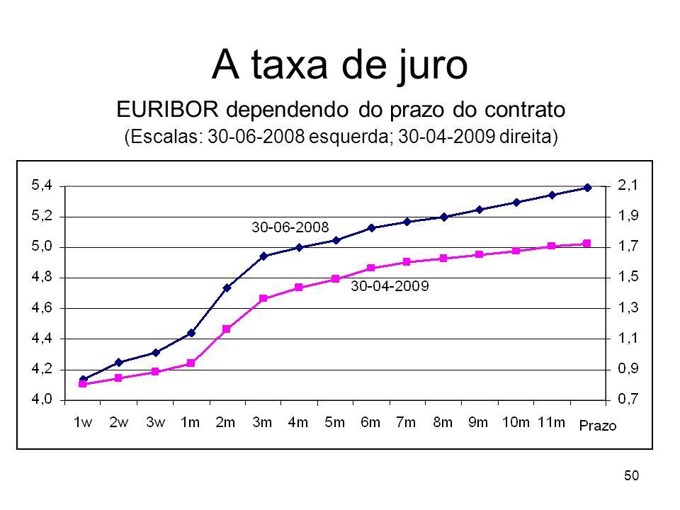 50 A taxa de juro EURIBOR dependendo do prazo do contrato (Escalas: 30-06-2008 esquerda; 30-04-2009 direita)