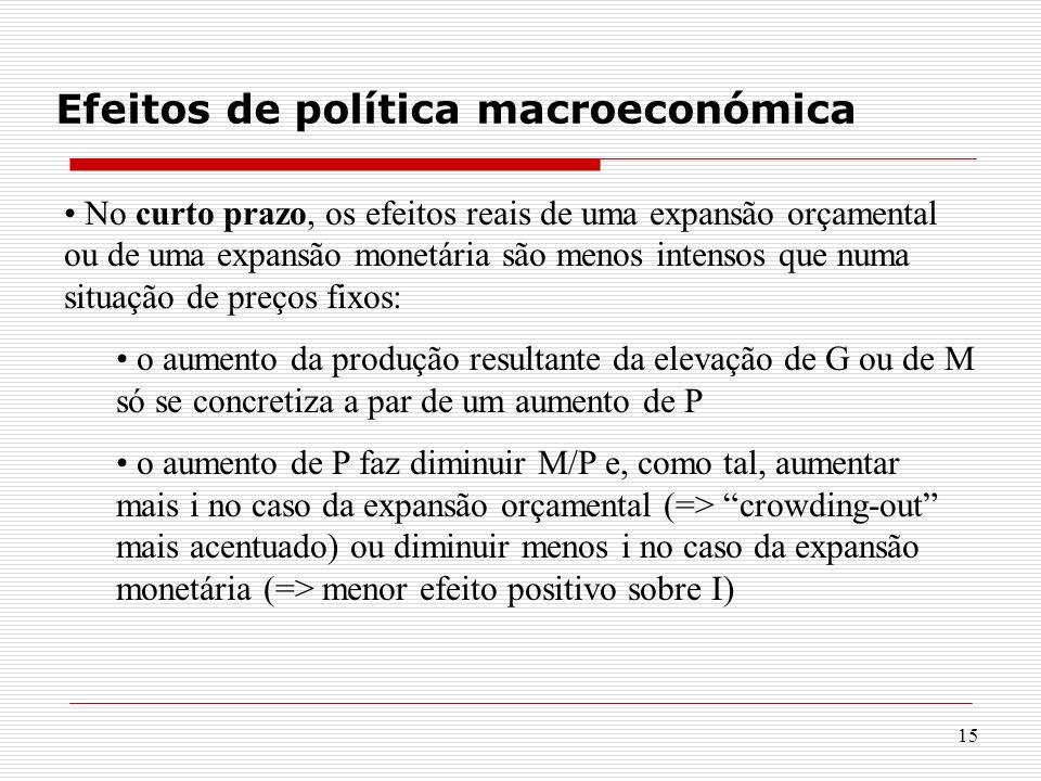 15 Efeitos de política macroeconómica No curto prazo, os efeitos reais de uma expansão orçamental ou de uma expansão monetária são menos intensos que