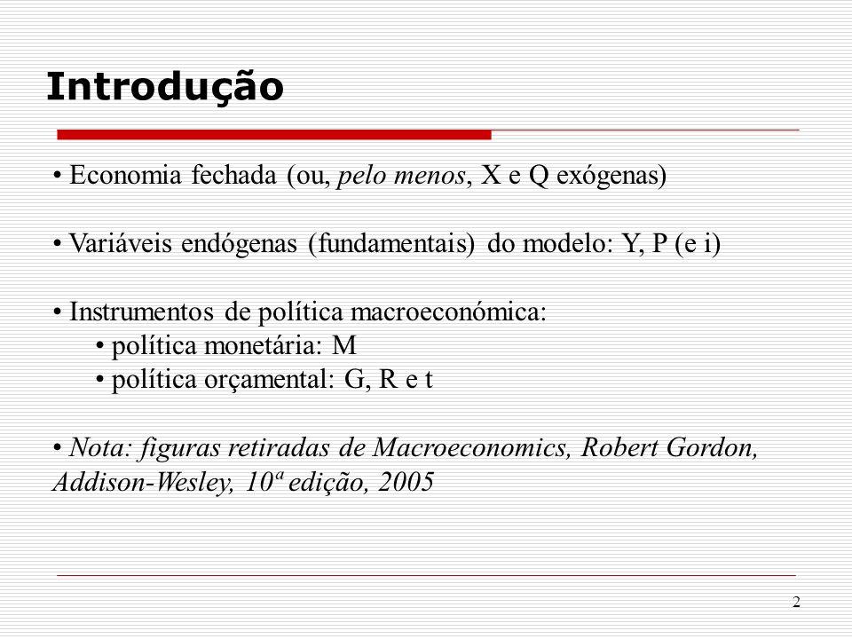 2 Introdução Economia fechada (ou, pelo menos, X e Q exógenas) Variáveis endógenas (fundamentais) do modelo: Y, P (e i) Instrumentos de política macro