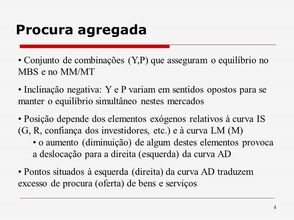 4 Procura agregada Conjunto de combinações (Y,P) que asseguram o equilíbrio no MBS e no MM/MT Inclinação negativa: Y e P variam em sentidos opostos pa