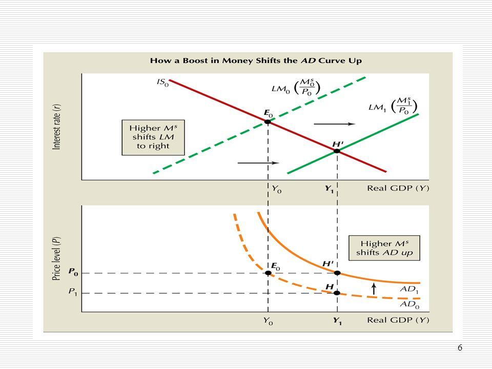 7 Oferta agregada de curto prazo Conjunto de combinações (Y,P) que assegura a maximização dos lucros para as empresas, considerando um dado salário nominal (W) evidencia o volume de produto que as empresas estão dispostas a realizar para cada nível de preços Inclinação positiva: para um dado nível de salário nominal, sendo a PMgN decrescente e necessário mais N para aumentar Y, só um maior nível de preços (descida dos salários reais) torna um aumento de produção lucrativo para as empresas