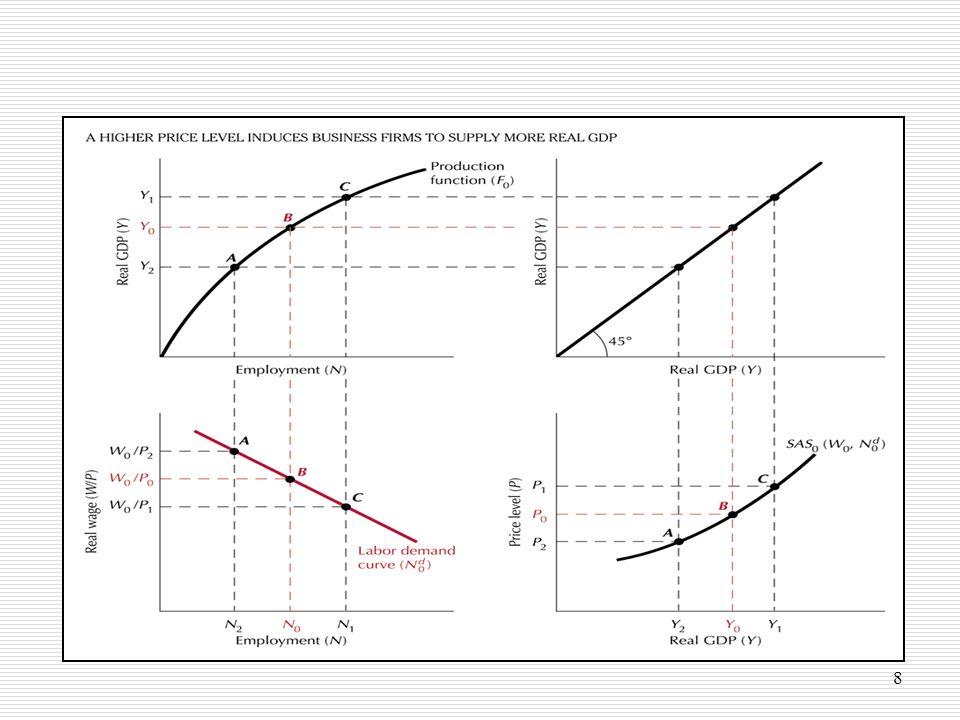9 Oferta agregada de curto prazo Posição depende do salário nominal (W) e dos factores que condicionam a PMgN uma diminuição do salário nominal ou um aumento da PMgN (decorrente de maior uso de K ou de progresso tecnológico) deslocam a curva AScp para a direita Pontos à direita (esquerda) da curva indicam uma situação de excesso (insuficiência) de produção por parte das empresas as empresas podem elevar os seus lucros, alterando a quantidade de produto oferecido