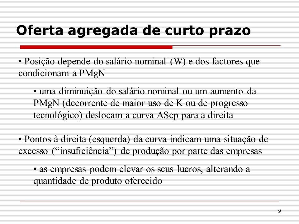 9 Oferta agregada de curto prazo Posição depende do salário nominal (W) e dos factores que condicionam a PMgN uma diminuição do salário nominal ou um