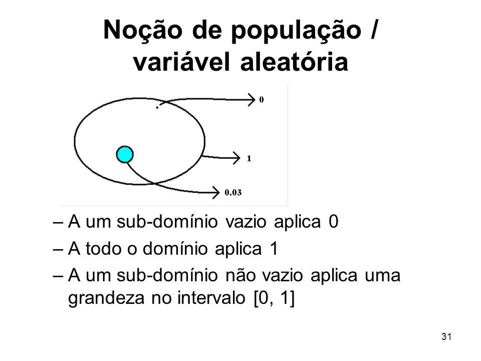 31 Noção de população / variável aleatória –A um sub-domínio vazio aplica 0 –A todo o domínio aplica 1 –A um sub-domínio não vazio aplica uma grandeza